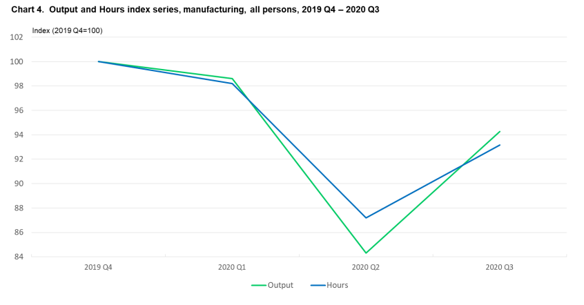 2020 manufacturing productivity increase chart